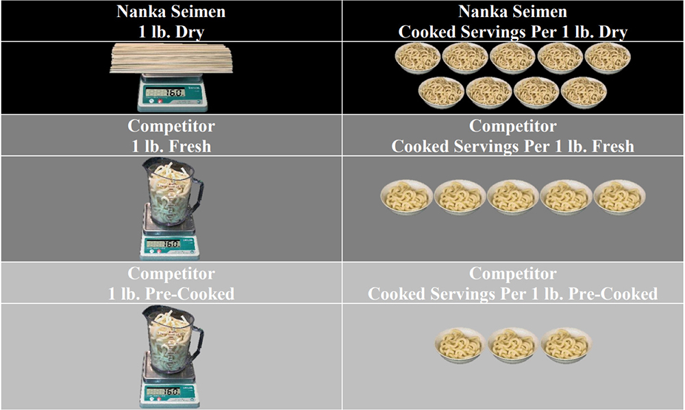 Dry noodles provide higher yeild